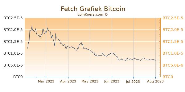 Fetch Grafiek 6 Maanden