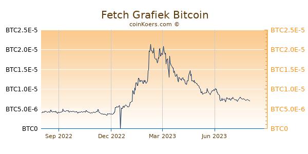 Fetch Grafiek 1 Jaar