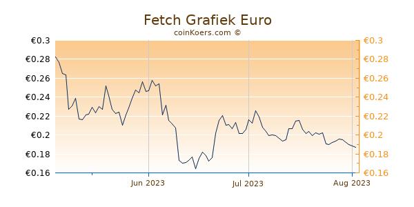 Fetch Grafiek 3 Maanden
