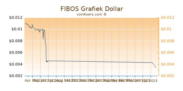 FIBOS Chart 3 Monate
