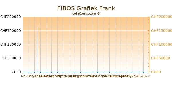 FIBOS Grafiek 6 Maanden