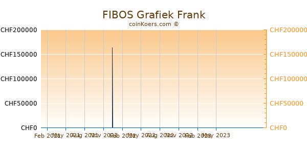FIBOS Grafiek 1 Jaar