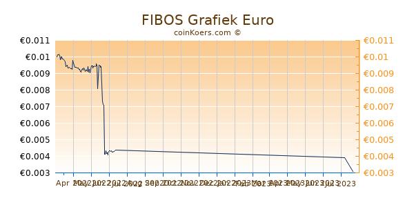 FIBOS Grafiek 3 Maanden