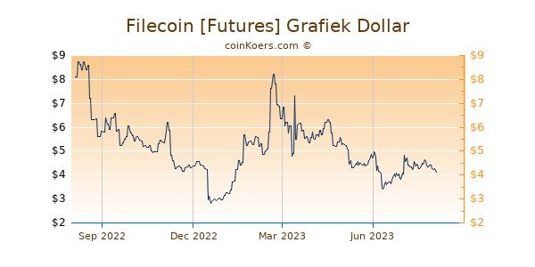 Filecoin [Futures] Grafiek 1 Jaar