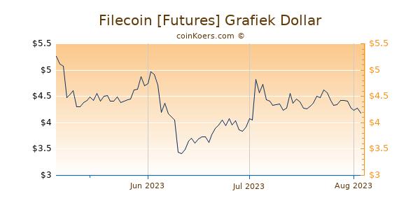 Filecoin [Futures] Chart 3 Monate