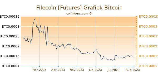 Filecoin [Futures] Grafiek 6 Maanden