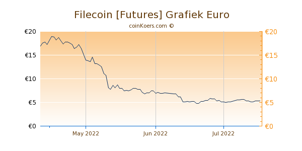 Filecoin [Futures] Grafiek 3 Maanden