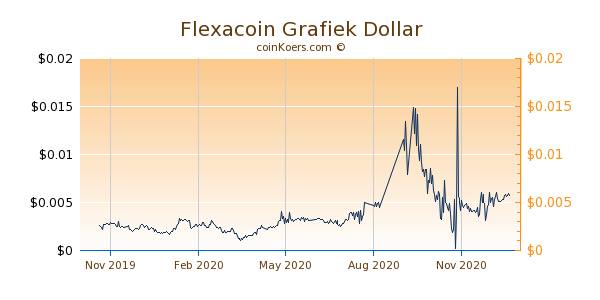 Flexacoin Grafiek 1 Jaar