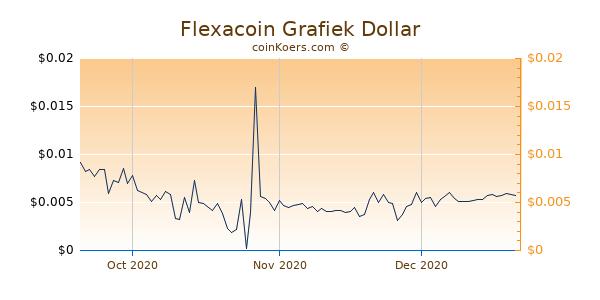 Flexacoin Chart 3 Monate