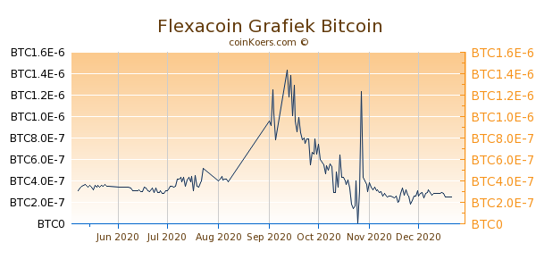 Flexacoin Grafiek 6 Maanden
