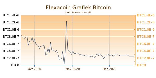 Flexacoin Grafiek 3 Maanden