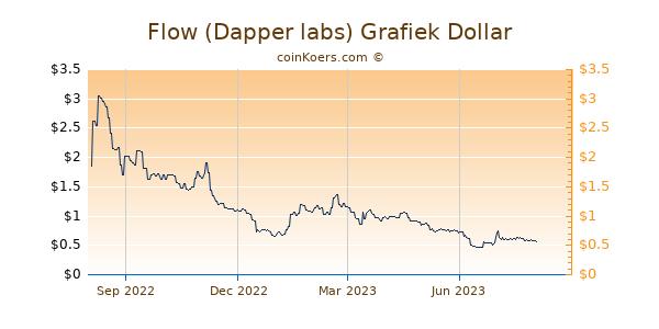 Flow (Dapper labs) Grafiek 1 Jaar