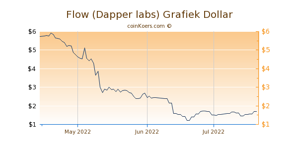 Flow (Dapper labs) Chart 3 Monate