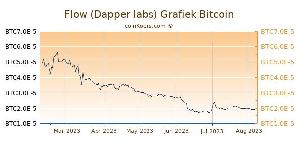 Flow (Dapper labs) Grafiek 6 Maanden