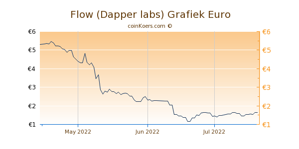 Flow (Dapper labs) Grafiek 3 Maanden