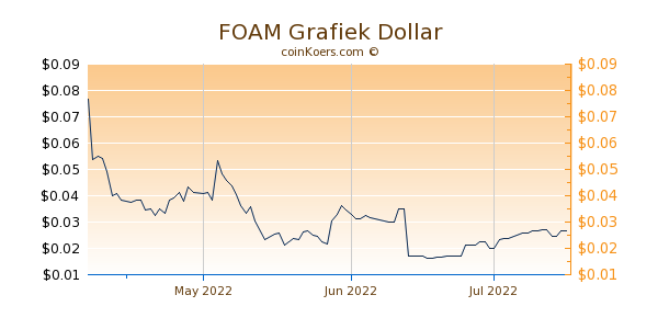 FOAM Chart 3 Monate