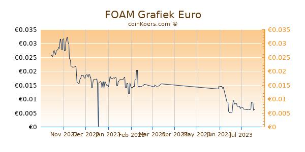 FOAM Grafiek 6 Maanden