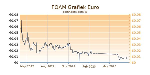 FOAM Grafiek 1 Jaar