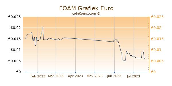 FOAM Grafiek 3 Maanden