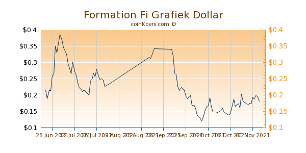 Formation Fi Grafiek 1 Jaar