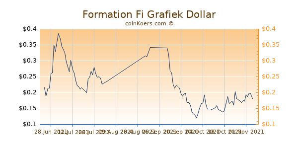 Formation Fi Chart 3 Monate