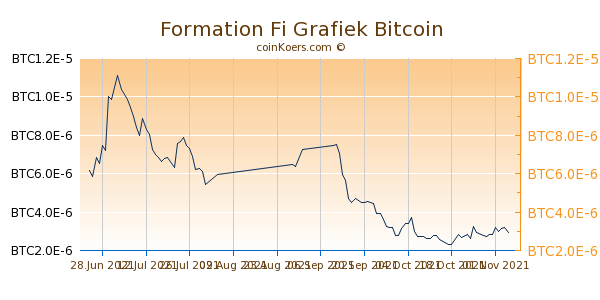 Formation Fi Grafiek 3 Maanden