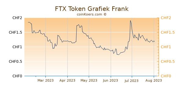FTX Token Grafiek 6 Maanden