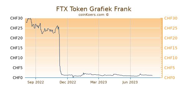 FTX Token Grafiek 1 Jaar