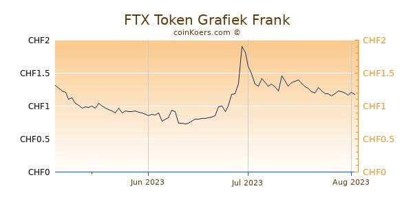 FTX Token Grafiek 3 Maanden