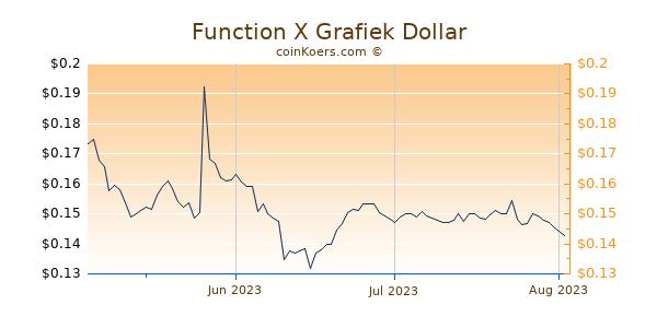 Function X Chart 3 Monate