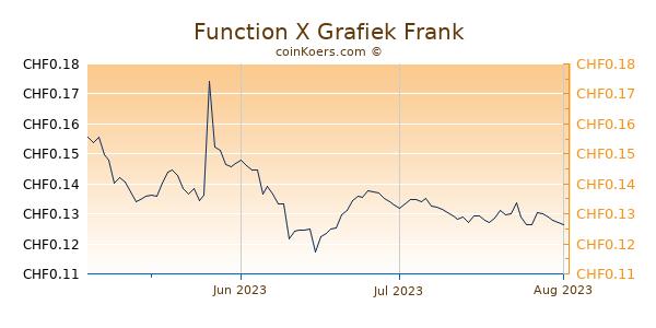 Function X Grafiek 3 Maanden