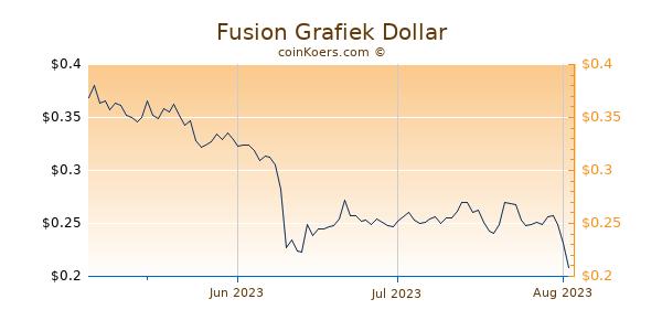 Fusion Chart 3 Monate