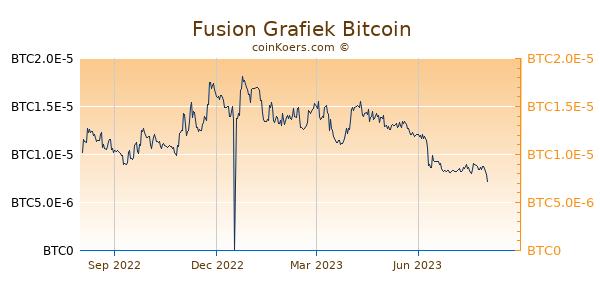 Fusion Grafiek 1 Jaar