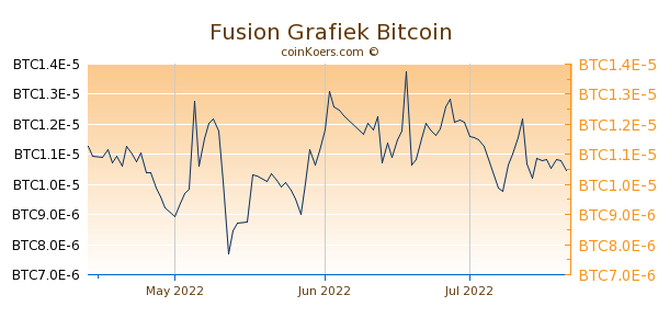 Fusion Grafiek 3 Maanden
