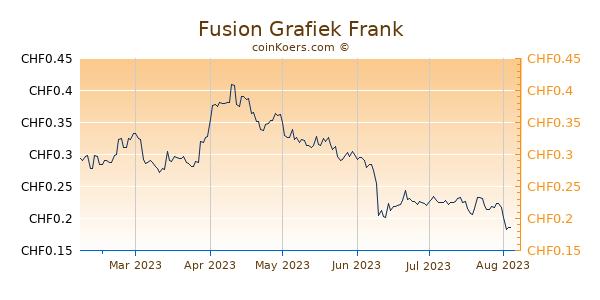 Fusion Grafiek 6 Maanden