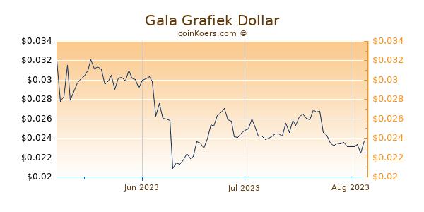 Gala Chart 3 Monate