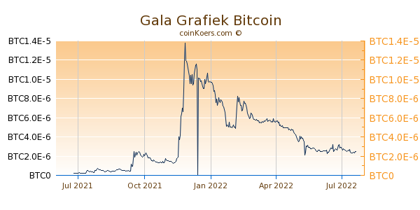 Gala Grafiek 1 Jaar