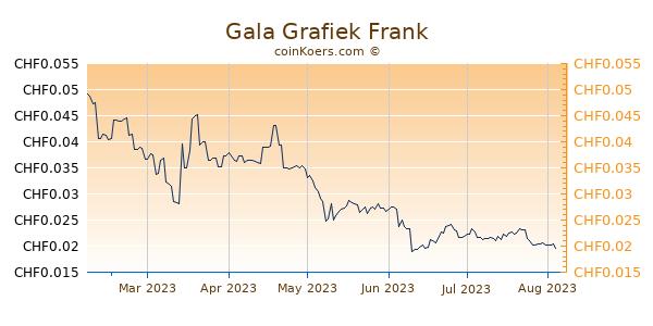 Gala Grafiek 6 Maanden