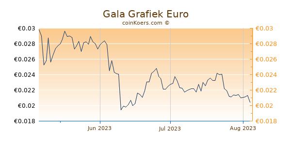 Gala Grafiek 3 Maanden