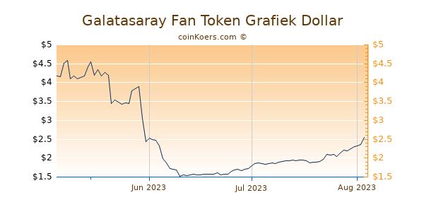Galatasaray Fan Token Chart 3 Monate