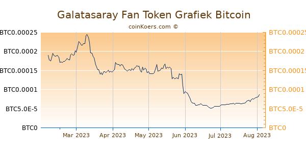 Galatasaray Fan Token Grafiek 6 Maanden