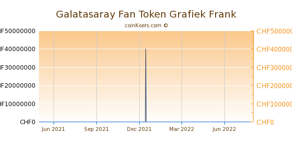 Galatasaray Fan Token Grafiek 1 Jaar