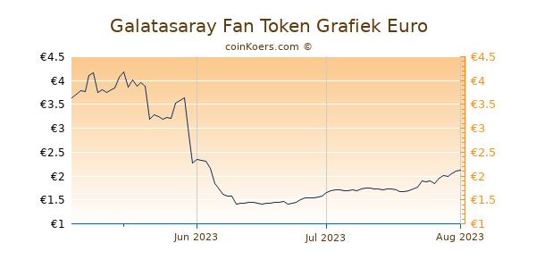 Galatasaray Fan Token Grafiek 3 Maanden