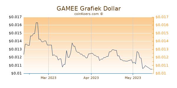 GAMEE Chart 3 Monate