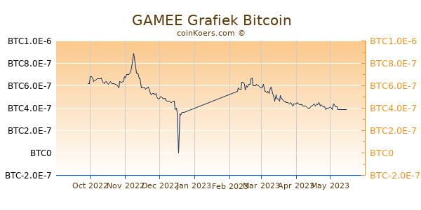 GAMEE Grafiek 6 Maanden