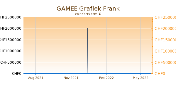 GAMEE Grafiek 1 Jaar