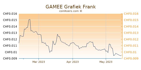 GAMEE Grafiek 3 Maanden