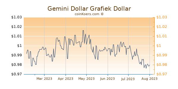 Gemini Dollar Grafiek 6 Maanden