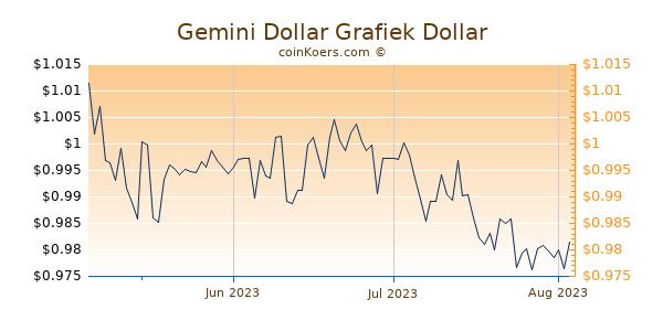 Gemini Dollar Chart 3 Monate