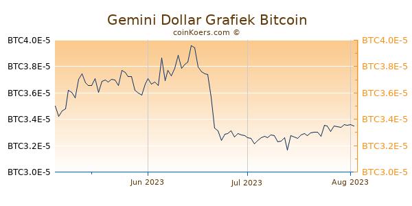 Gemini Dollar Grafiek 3 Maanden